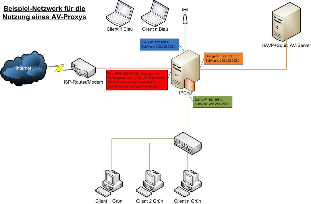 Beispiel-Netzwerk HAVP Antiviren-Server