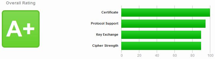 mögliches Qualy SSL Labs Ergebnis